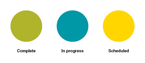 Green shows completed projects, blue shows in progress projects and yellow shows scheduled probjects